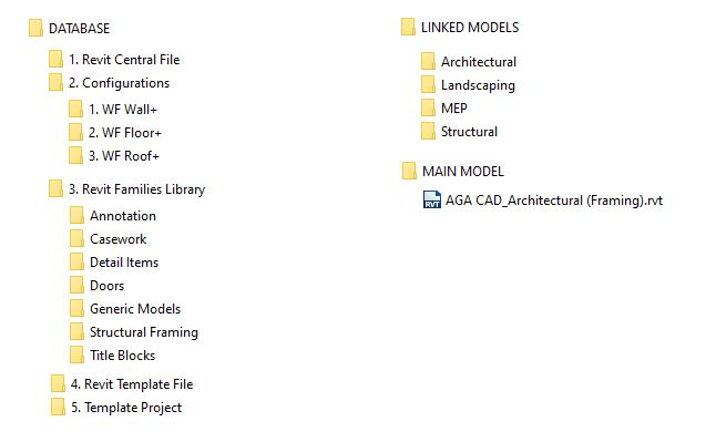 A folder structure for storing Revit content on a server