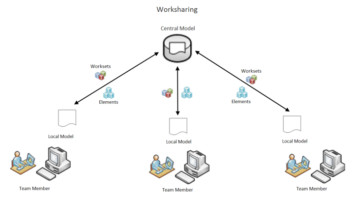 Diagram of a central Revit model being shared among teams via worksets