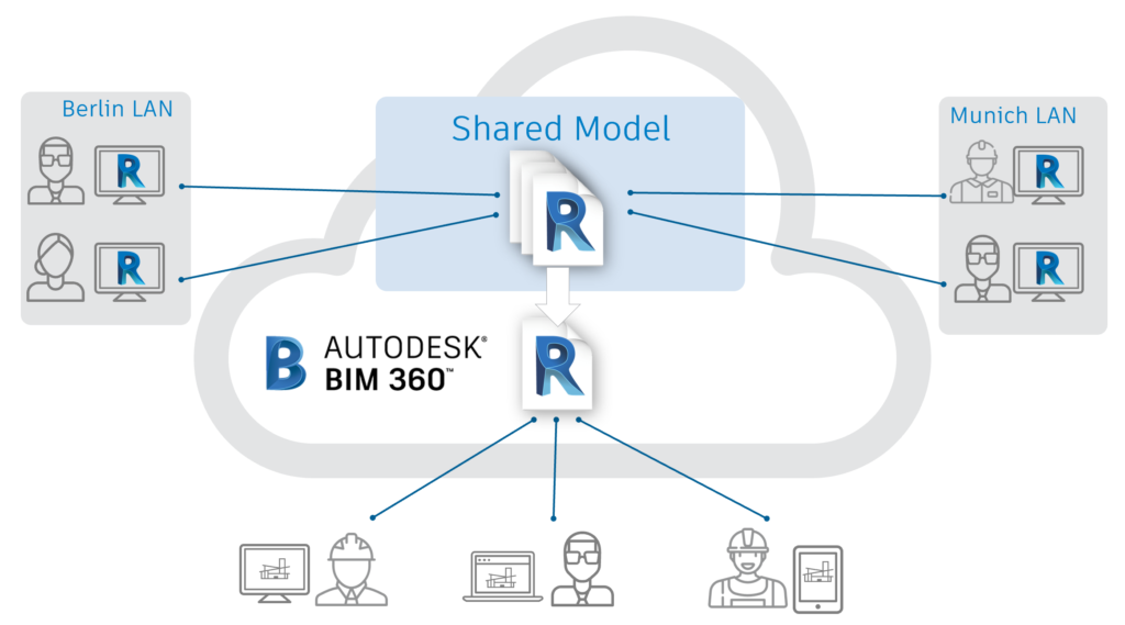 Diagram of how BIM360 can be used