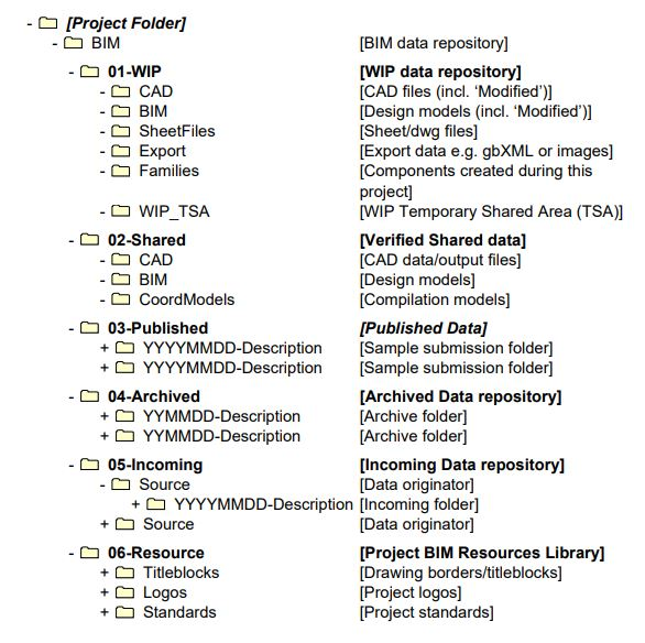 A sample project folder structure in Revit